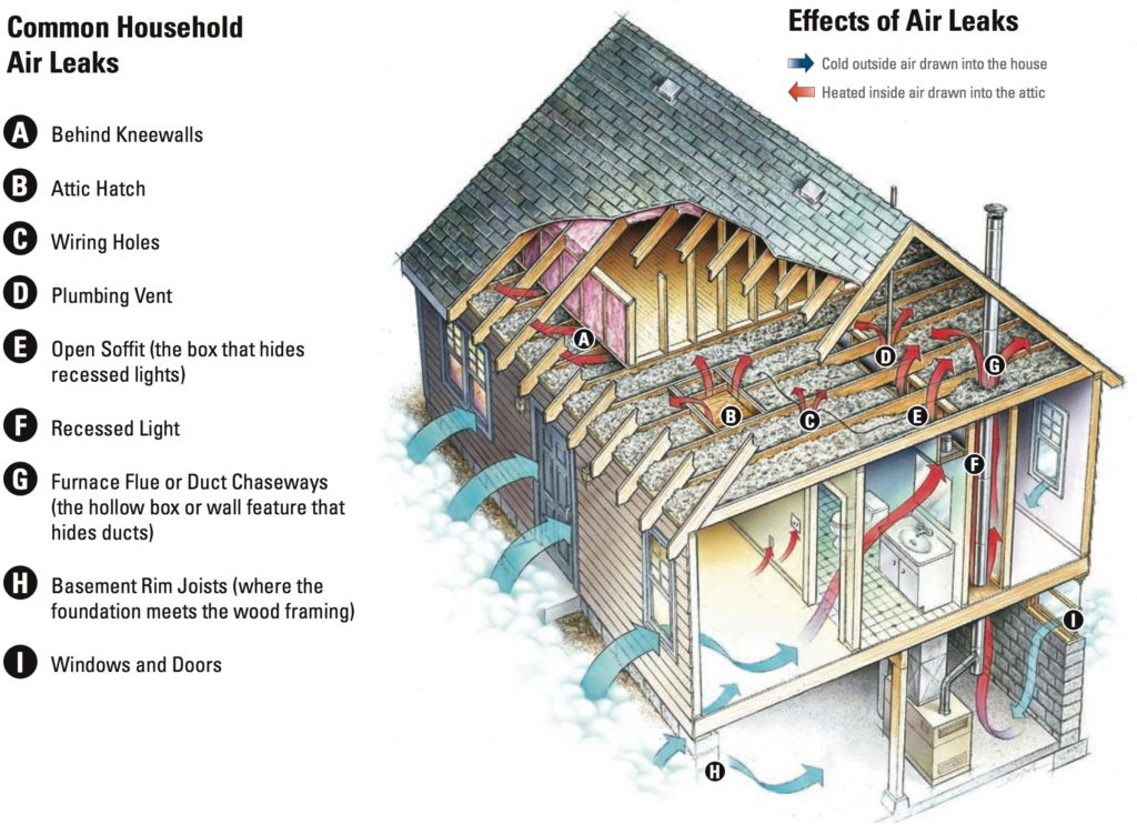 Air Sealing Premier North Insulation